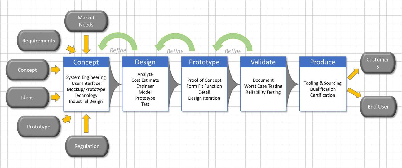 RPMTech Process Flow Chart