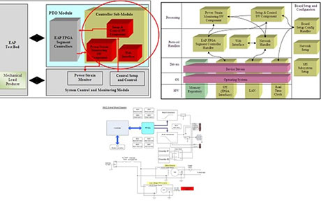 RPMTech System Engineering Block Diagram