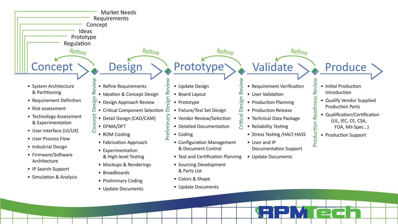 RPM-Tech Process Flow Chart